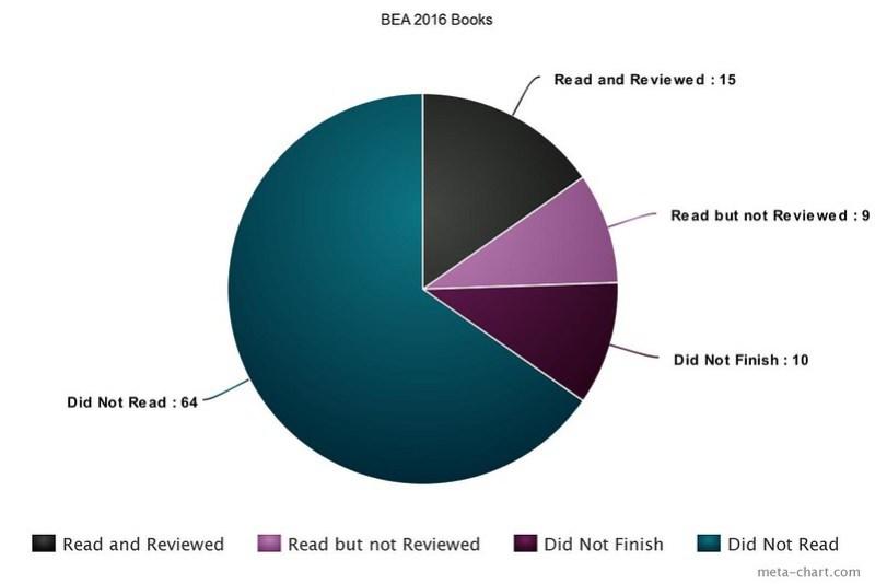 BEA 2016 books