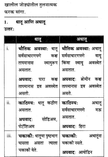 maharastra-board-class-10-solutions-science-technology-understanding-metals-non-metals-66