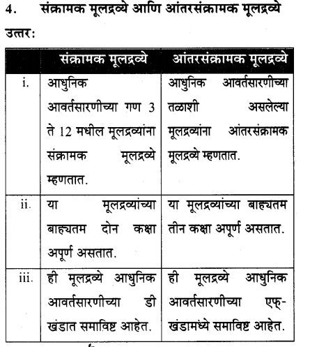 maharastra-board-class-10-solutions-science-technology-school-elements-65