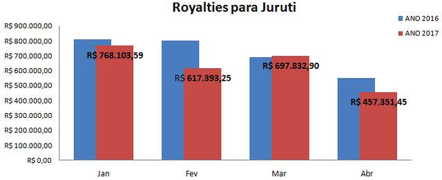 Repasse de royalties da mineração para Juruti ultrapassa R$ 2,5 milhões no quadrimestre, Royalties juruti - 2016 e 2017