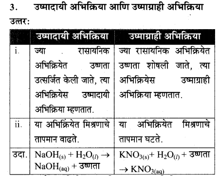 maharastra-board-class-10-solutions-science-technology-magic-chemical-reactions-57