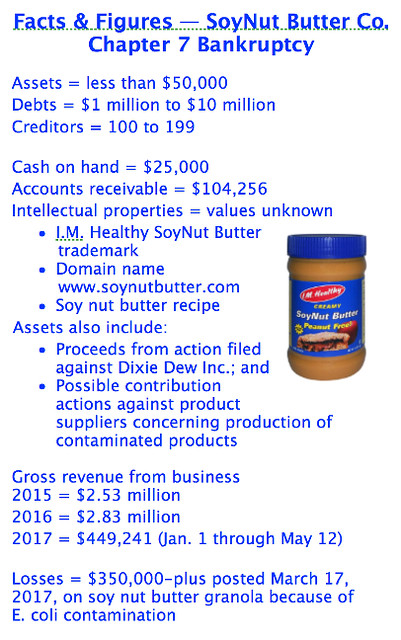 SoyNut-Butter-bankruptcy-facts