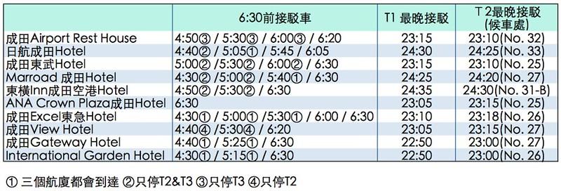 東京成田機場推薦住宿總整理。LCC香草航空早晚班機好選擇 (含接駁車時刻表。2017/6更新)   TERESA的旅遊筆記