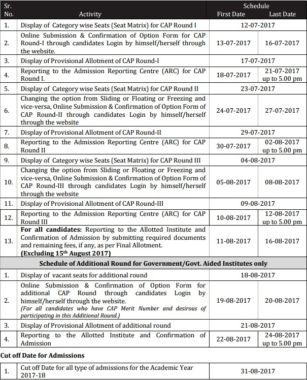 Dte Maharashtra Direct Second Year Diploma Admission 201718