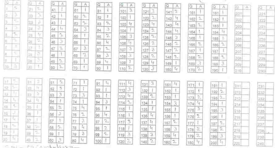 BHU B.Sc Agri Answer Keys 2018 for Set 1, 2, 3