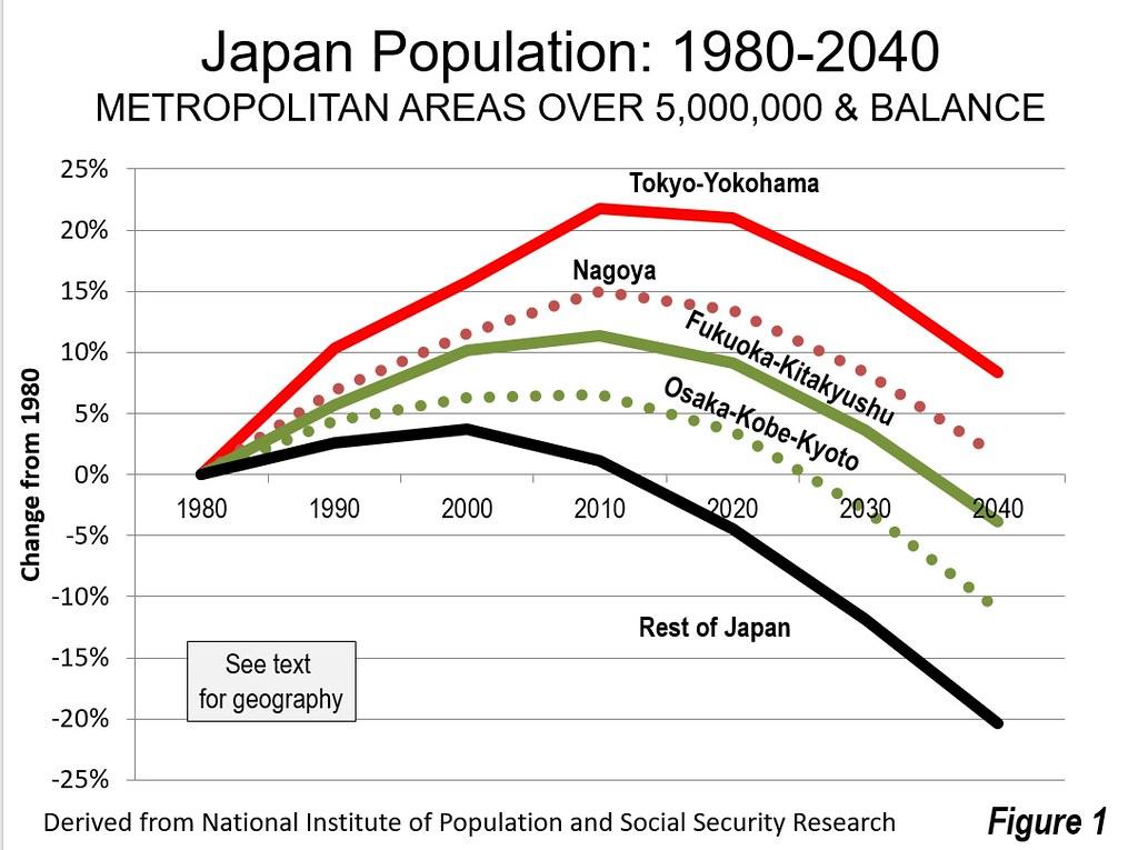 Still Set to Depopulate. Japan Raises Long Term Population Projection   Newgeography.com