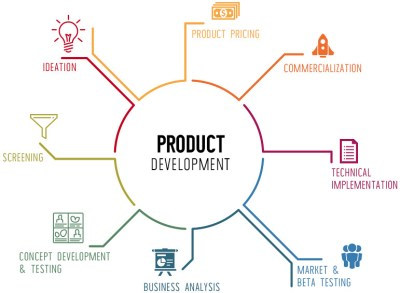 product-development | Limelight Leads is #1 choice: # ...