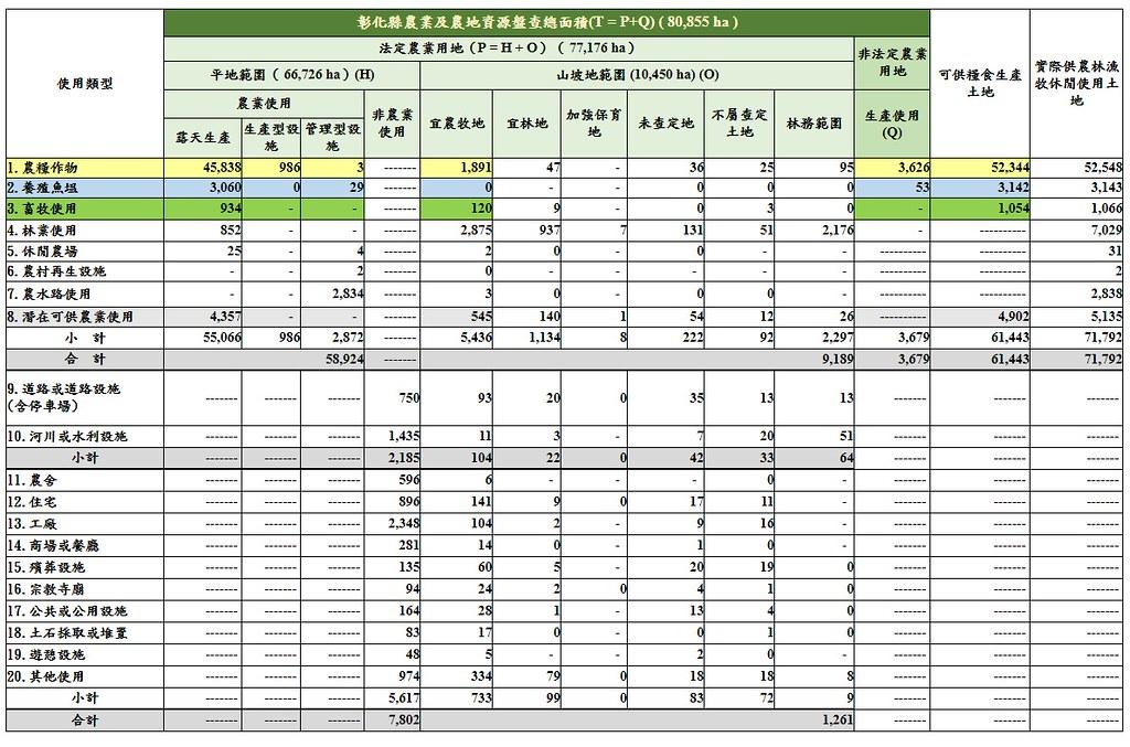 農地資源盤查結果上網 4.5萬公頃被占用農地全公開 | 環境資訊中心