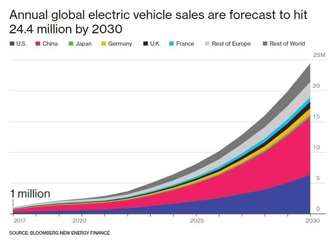 Demanda de vehículos eléctricos