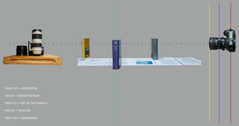De test setup vereenvoudigd weergegeven. de afbeelding is niet op schaal
