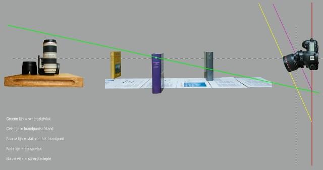 Wanneer tilt wordt gebruikt, kantelt het scherpstelvlak. Kantel je ver genoeg, dan zal het scherpstelvlak uiteindelijk helemaal vlak komen te liggen.