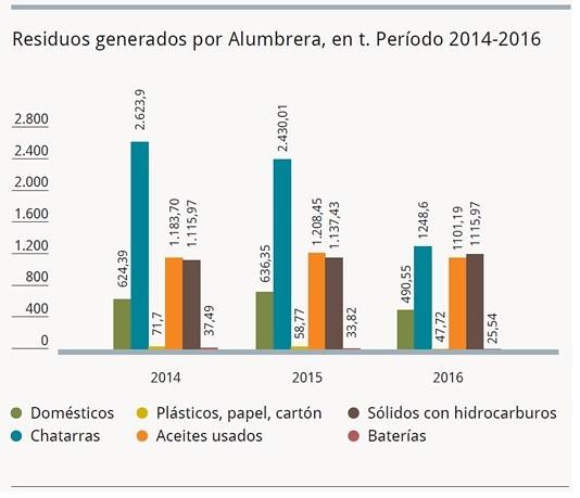 Gestión de Residuos en Minera Alumbrera.