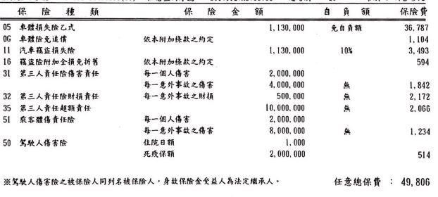 [問題] 30歲 CRV5 乙式保險請益 - 看板 car - 批踢踢實業坊
