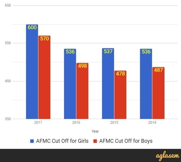 AFMC 2018: Application Form, Merit List, Cut Off, MBBS Admission