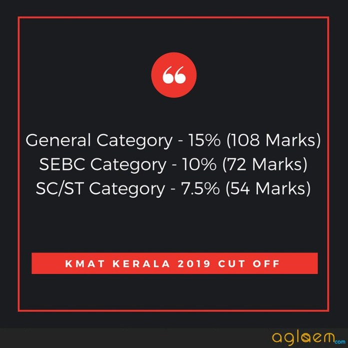 KMAT Kerala 2019 Cut Off