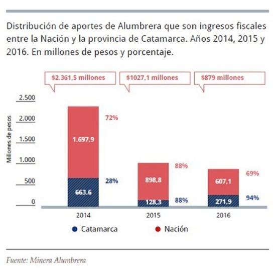 Distribución de aportes Minera Alumbrera Nación y Catamarca