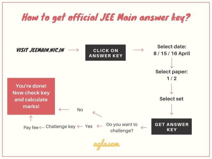 JEE Main 2020 Answer Key