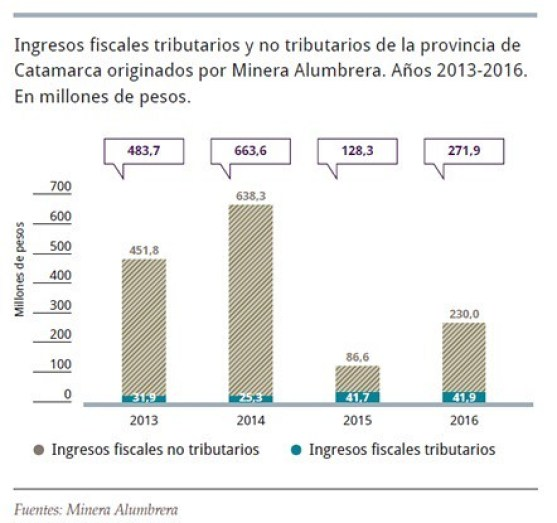 Ingresos fiscales de Catamarca 2013-2016.