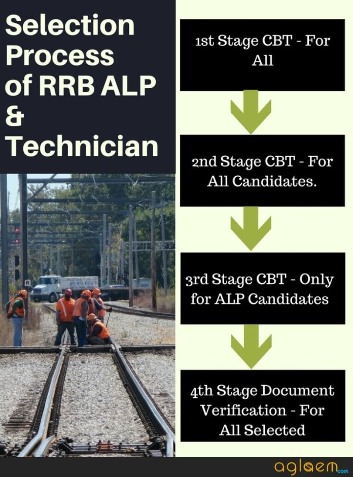 RRB ALP and Technician Selection Process