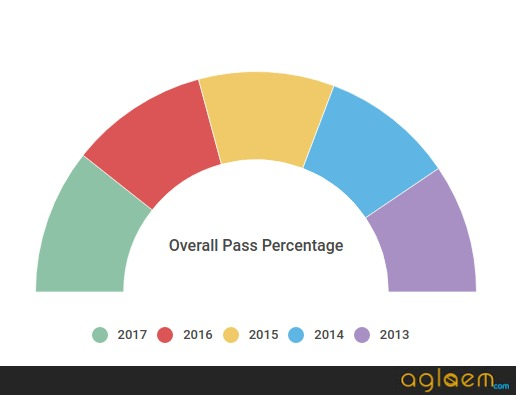 PSEB 12th Result 2018