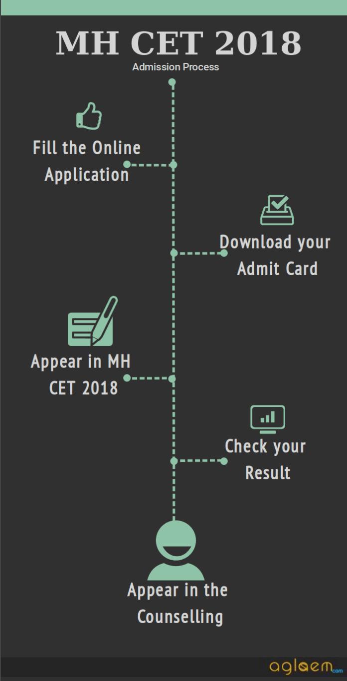 MH CET 2018