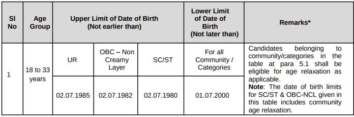 RRB Group D Age Limit