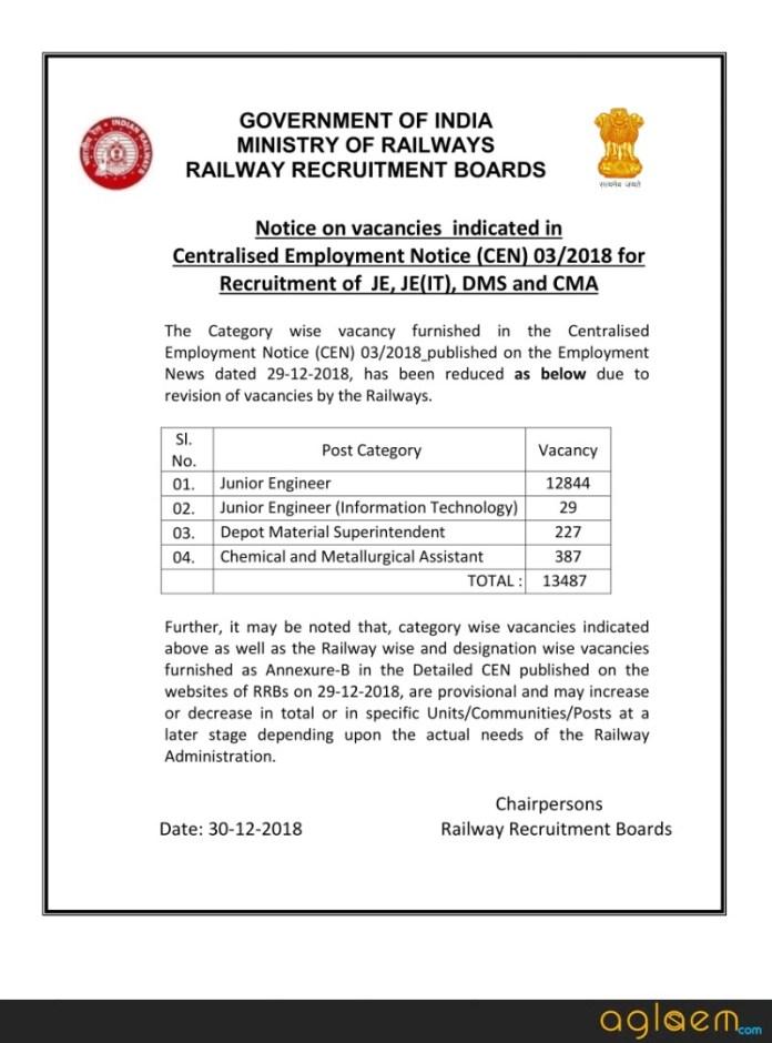 RRB JE Vacancies Reduced