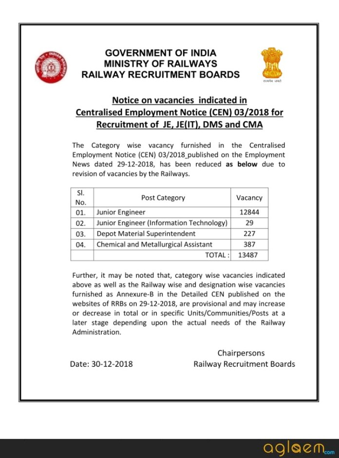 RRB JE Vacancies Reduced