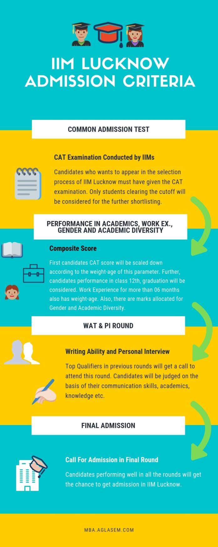 IIM Lucknow Admission Criteria/ Selection Process