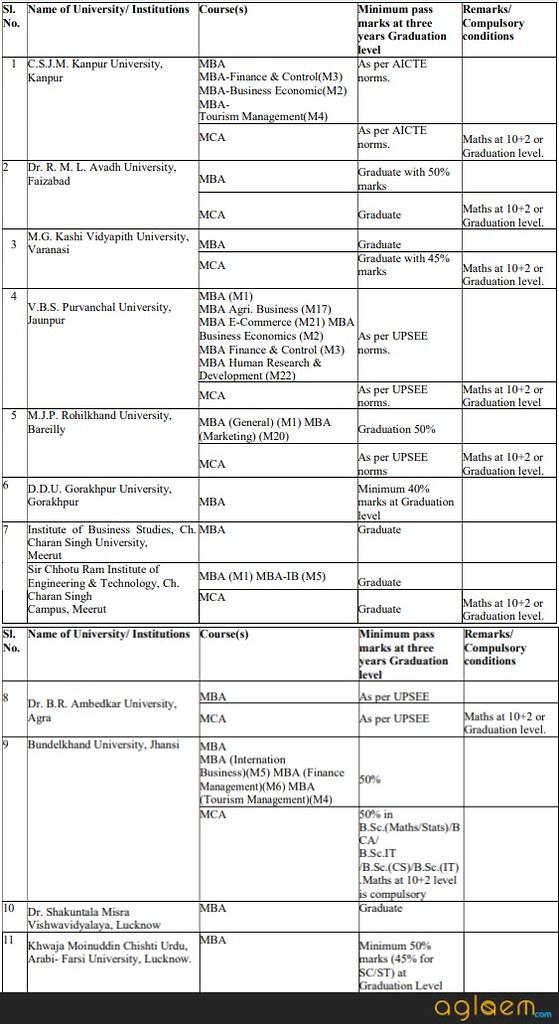 UPSEE 2019: Result, Merit List, Counselling | AglaSem Admission