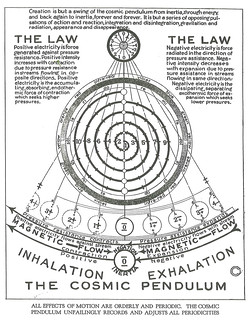 All Effects of Motion are orderly and periodic. The Cosmic