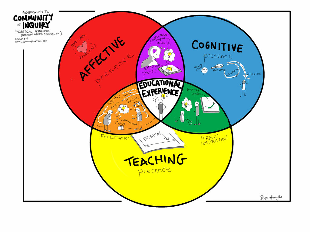 hight resolution of  my suggested update to the community of inquiry venn diagram by giulia forsythe