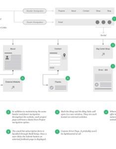Website user flow diagram sethakkerman by seth akkerman also the main reas  flickr rh