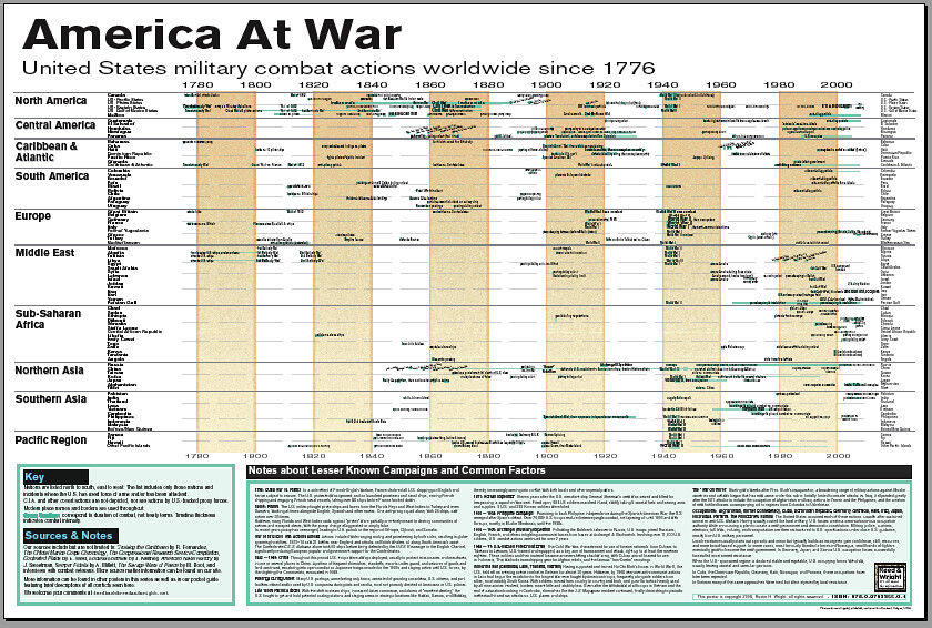 our large format us military timeline chart every time u u2026