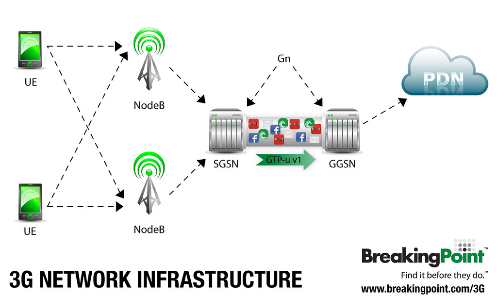 Wiring Diagram For Home Network 3g Network Infrastructure 3g Testing 3g Network