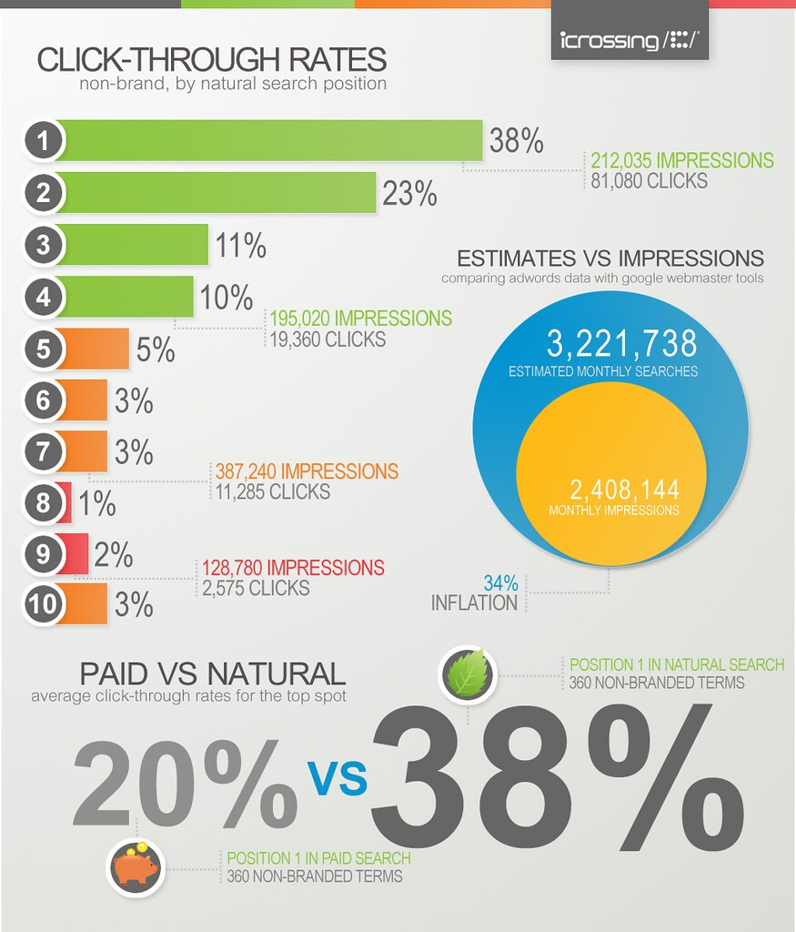 Infographic The Real Impact of Search Engine Rank  iCros