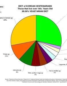 Korean centenarian diet pie chart of list foods eaten by korea   longest lived also flickr rh