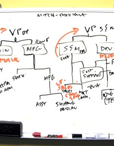Org chart by simonov also whiteboard mitch barrie flickr rh