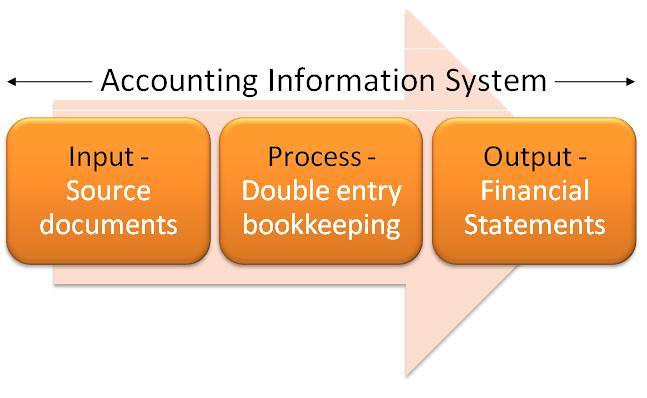 Y2cary3n6mng Vxk730 Accounting Information System