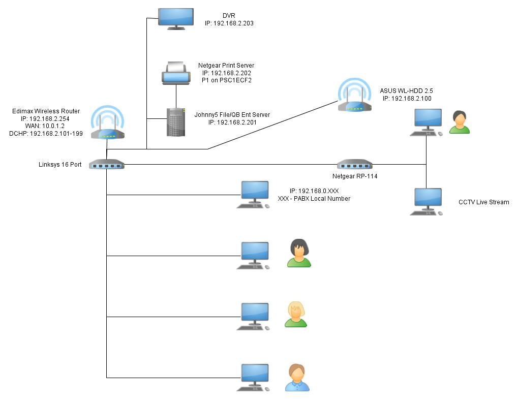 Office Network Diagram Using YED Harrysio Flickr