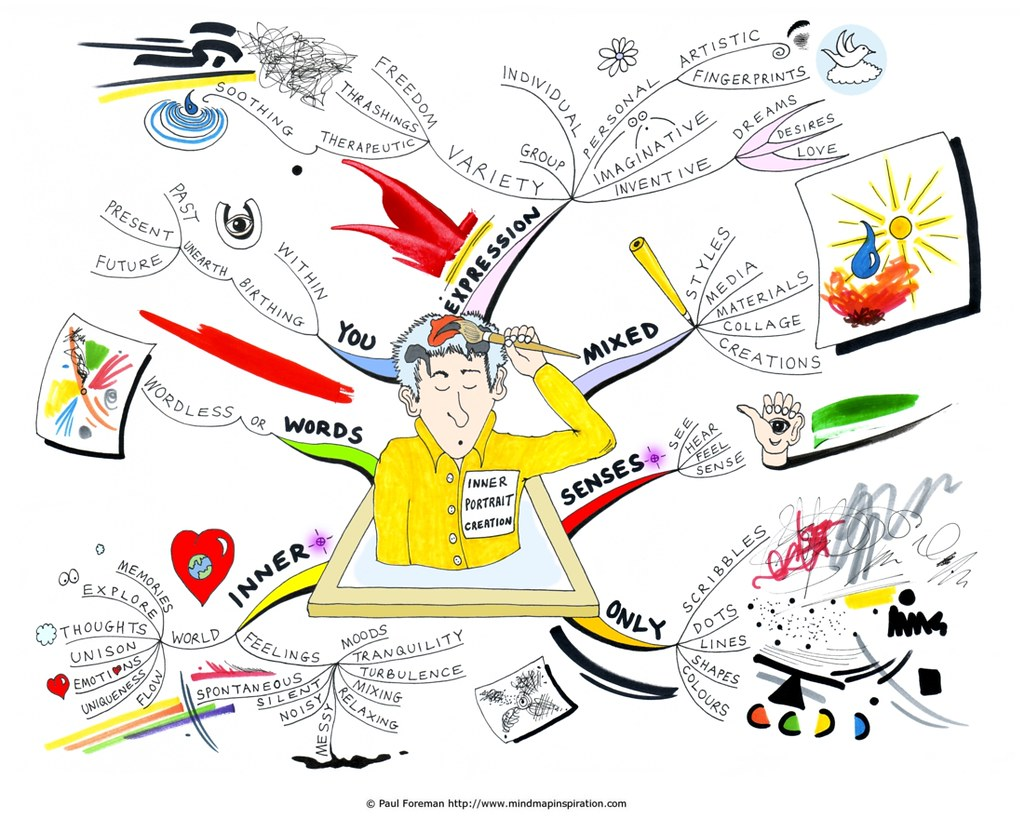 Inner Portrait Creation Mind Map Blog Post