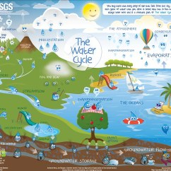 Picture Of Water Cycle Diagram 1 Pole Contactor Wiring Watercycle-kids | We've Teamed Up With The Food And Agricult… Flickr