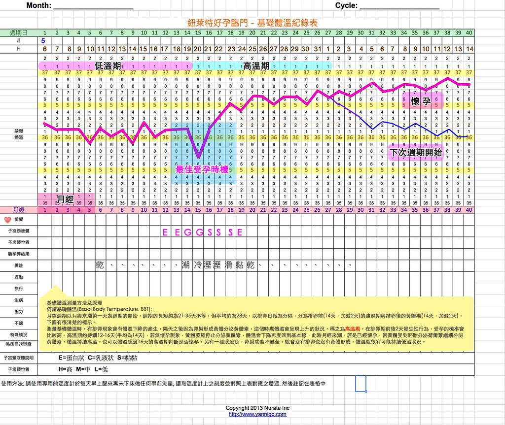 BBT基礎體溫表紐萊特祝您好孕   前陣子有朋友為了要懷孕。所以每天都在測基礎體溫。跟他聊天後。我才發現 ...