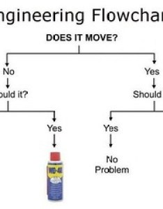 Engineering flowchart does it move should wd vs duct tape also  flickr rh
