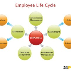 Employee Life Cycle Diagram Ge Monogram Refrigerator Parts | And How To Use A 3d Cluster Very Fast On-time Presentation ...