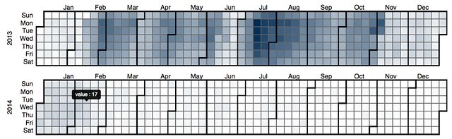 2013 Book usage - calendar heatmap