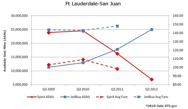 Ft Lauderdale San Juan JetBlue vs Spirit