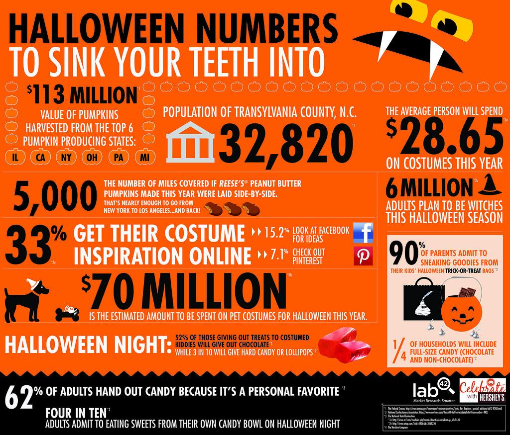 Hershey S Halloween Infographic