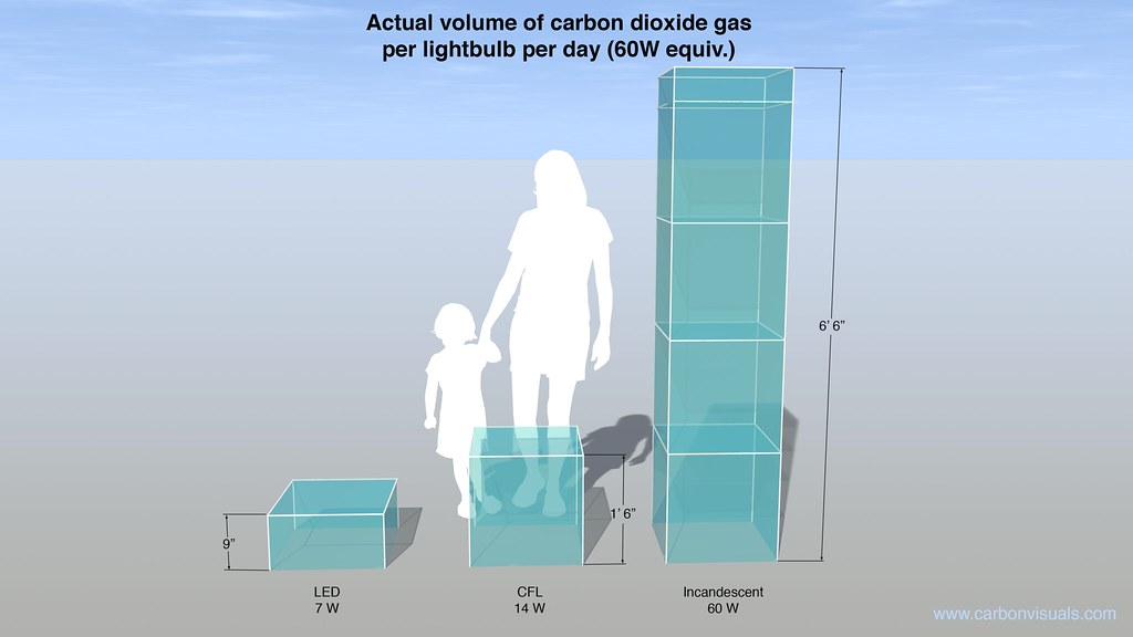 Actual volume of carbon dioxide emissions from powering a