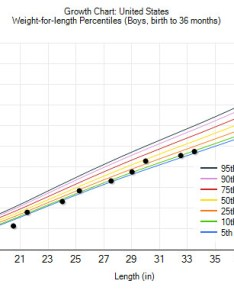 Growth chart weight for length months by lovemeghan also flickr rh